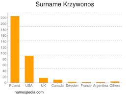 Krzywonos - Names Encyclopedia