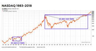 Nasdaq Chart Nasdaq Long Term Outlook Tech Stocks May Rise For Years