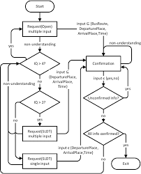 Iq Over Time Chart The Flow Chart Describing The Adaptive And Non Adaptive