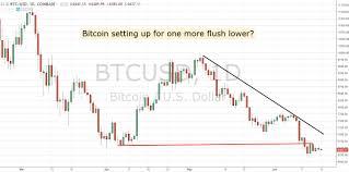 Are Bitcoin Futures Hurting Bitcoins Price 6 18 18