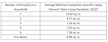 Hong Kong Bed Size Chart The Unlivable Dwellings In Hong Kong And The Minimum Living