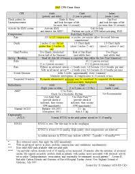 2015 Aha Cpr Cheat Sheet By David Malarkey Msn Rn Cen Dmalarkey