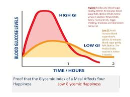 Happiness Chart Glycemic Index Chart Low Glycemic Happiness Low Glycemic