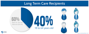 Long Term Care Insurance Quotes Stunning Long Term Care Quotes 48 Best Long Term Care Insurance Images On