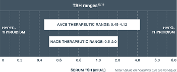 Thyroid Dosage Chart Dosing Administration Synthroid Levothyroxine Sodium