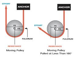 Pulleys And Mechanical Advantage Systems Cmc Pro