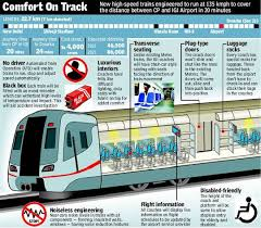 Airport Express Fare Chart Delhi Metro Airport Express Line Cp To Igi Airport In 20