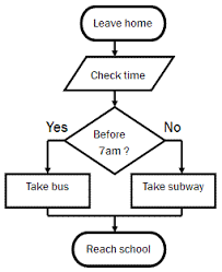 49 Expository Simple Flow Chart Sample