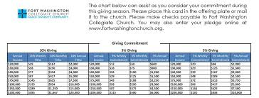 Tithes And Offering Chart Pledge Fort Washington Collegiate Church
