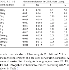 Nominal Mass And Tolerances For Oiml Class Weights E1 E2