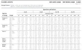 Header Span Chart Beam Span Table Douglas Fir Deck Beam Span Calculator Deck