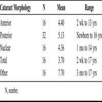 Central Corneal Thickness In Childhood Cataract Cornea