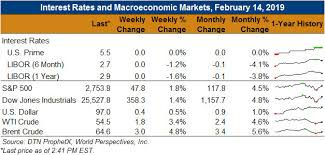 Macro Chart Macro Chart 21419 U S Grains Council