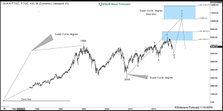 ftse 1000 chart world indices why ftse elliott wave sequence favors to keep