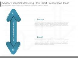 Product Feature Benefit Chart Advisor Financial Marketing Plan Chart Presentation Ideas