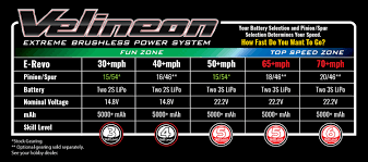Traxxas 4 Tec 2 0 Gearing Chart What All Do I Need To Get E Revo 2 0 To 70mph