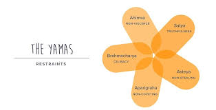 8 Limbs Of Yoga Chart Yoga Sutras Of Patanjali The 8 Limbs Of Yoga Explained