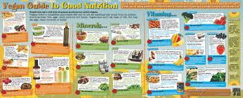 Vegan Guide To Good Nutrition Wallchart Animal Aid