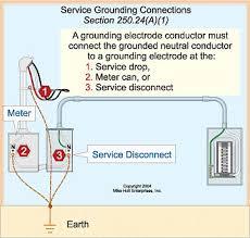 Grounding Electrode Conductor Size Chart Grounding Vs Bonding Part 3 Of 12 Ec M