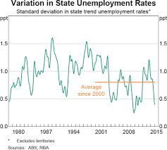 The Economic Performance Of The States Bulletin March