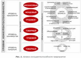 Конкурентоспособность Предприятия курсовые рб закачать Конкурентоспособность Предприятия курсовые рб