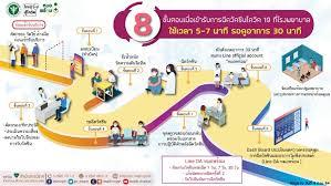 8 ขั้นตอน เพียง 37 นาที รับการฉีดวัคซีนโควิด-19 - SCGF