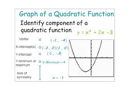 how to find the x intercept of a quadratic equation jennarocca