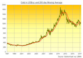 200 Day Sma Chart Gold Price Stuck Below 200 Day Ma As Merkel Snubs May China