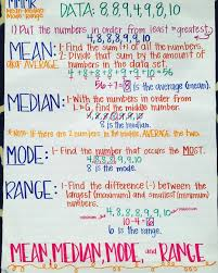 Mean Median Mode Anchor Chart Mean Median Mode Range Anchor Chart Fab 5th Fun