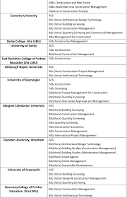 Loughborough University Architectural Engineering And Design Management Uk Accredited Institutions Pdf