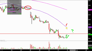 Mgti Stock Chart Mgt Capital Investments Inc Mgti Stock Chart Technical Analysis For January 31 2018