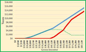 Social Security Taxable Chart Social Security Tax Impact Calculator Bogleheads