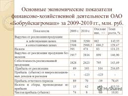 Презентация на тему Автор Работы Студентка Группы c  4 Основные экономические показатели