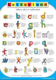 Letterland Chart Wcpss Teacher Page Phonics Lessons Teaching Kindergarten