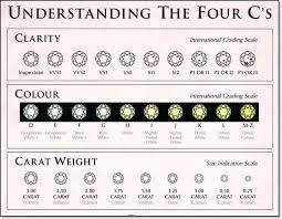 Diamond 4 C Chart Diamonds Wilkerson Jewelers