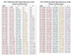 Efc Score Chart 2017 Fafsa Efc Score Chart Related Keywords Suggestions Fafsa
