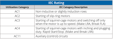 Iec Starter Size Chart Nema Vs Iec Motor Controls How To Select The Best Choice