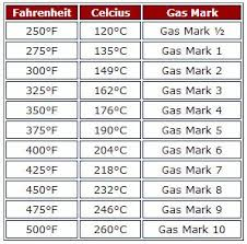 Gas Oven Temperature Conversion Chart Oven Temperature Equivalent Chart Fahrenheit Celcius Gas