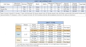 Wyndham Bluebeards Beach Club Points Chart Resort Info