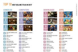 Italian Games Market Hits 1 8 Billion In 2017
