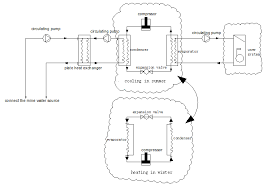 water source heat pump system diagram.  Source The Schematic Diagram Of Minewater Source Heat Pump System In Water Source Heat Pump System Diagram A