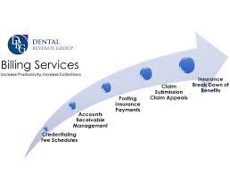 Dental Revenue Group