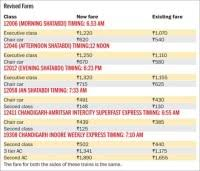Jan Shatabdi Reservation Chart Surge Pricing For