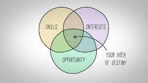 Which Statement Belongs In The Area Section Of The Venn Diagram This Simple Diagram Will Help You Figure Out What To Do With