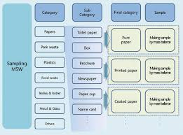 Food Production Flow Charts Examples Flow Chart Of Municipal Solid Waste Classification And