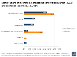 market share of insurers in connecticut s individual market 2016 and exchange as of
