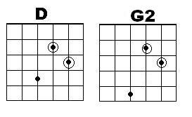 G2 Guitar Chord Chart G2 Chord Gallery In 2019 Guitar Chords Guitar Lessons