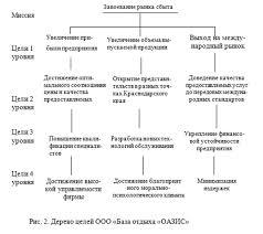 Управление базой отдыха Буквы Ру Научно популярный портал 011414 0455 3 Управление базой отдыха