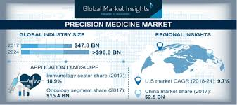 from PM | Leaders in Pharmaceutical Business Intelligence ...