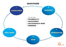 The Gifts Of Gratitude